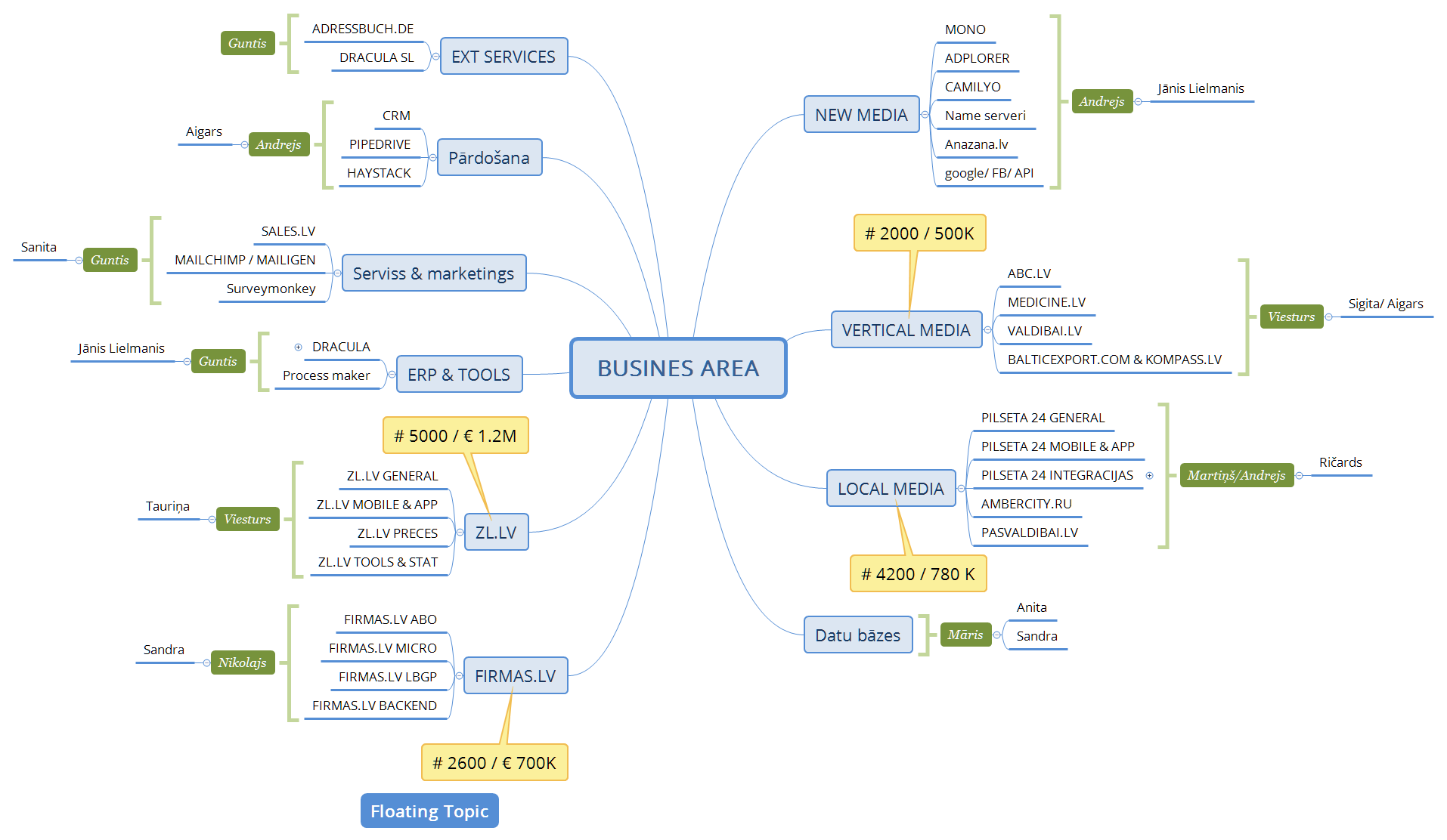 Vsm365 xmind the most professional and popular mind mapping xmind 8 pro pooptronica Choice Image